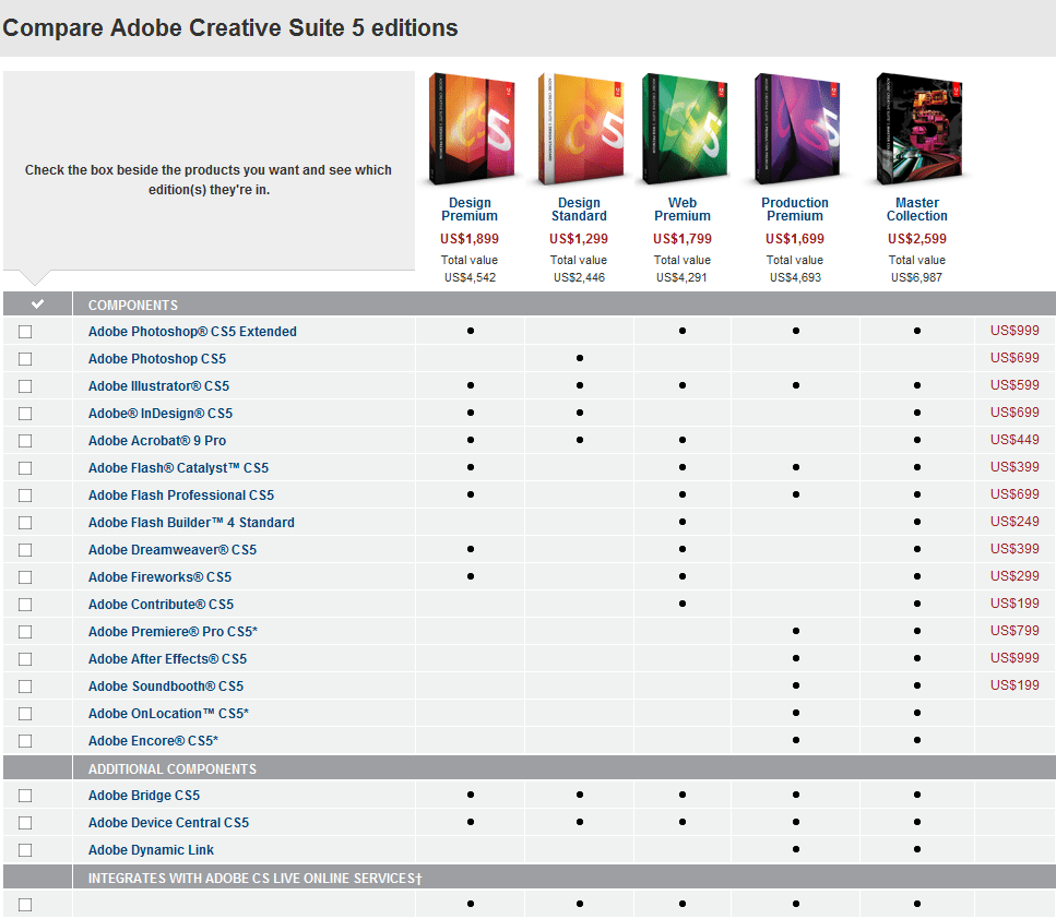 Comparison Chart: Adobe Creative Suite 5