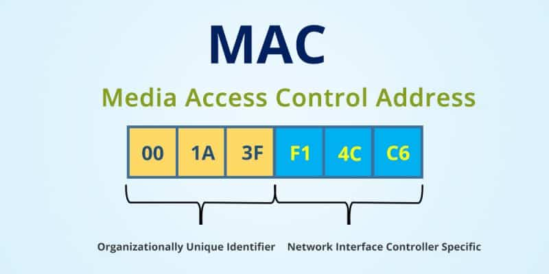 MAC - Media Access Control Address Format