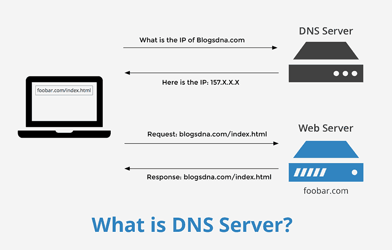 DNS Server and DNS Benchmarking